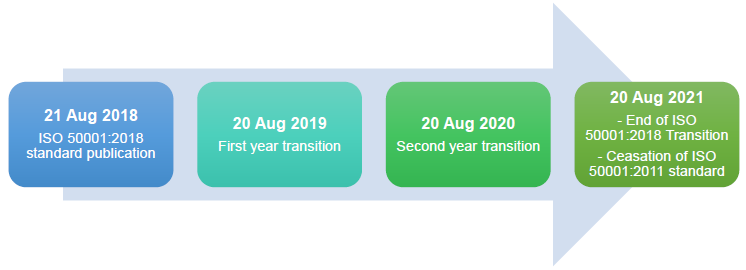 ISO 50001 Transition Timeline.png